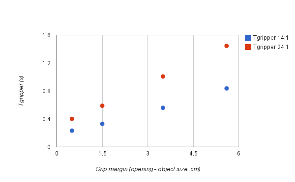 Gripper component of the cycle time as a function of the grip margin and the Gripper gearbox