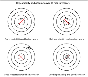 Repeatability and Accuracy resized 600