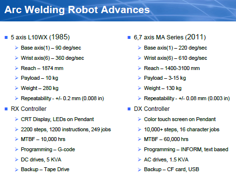 welding robot evolution