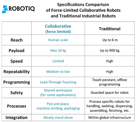 collaborative robot specification