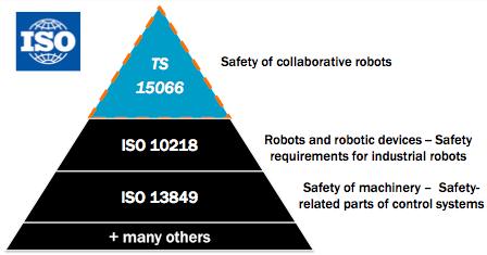 COLLABORATIVE ROBOT SAFETY