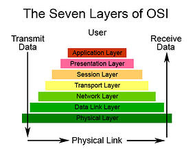 osi-7-layers-protocol-communication-robotiq