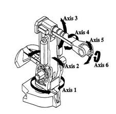 How Can an Industrial Robot Be Calibrated?