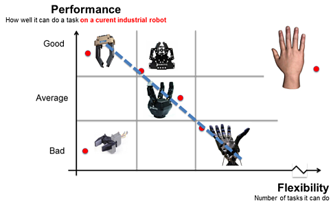 Robot Hands and Grippers - Flexibility vs Performance Chart