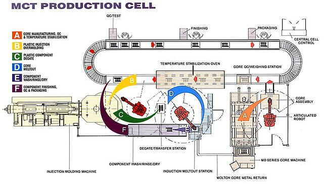 MCT Production Cell