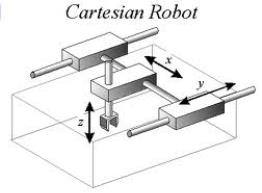cartesian robots axis