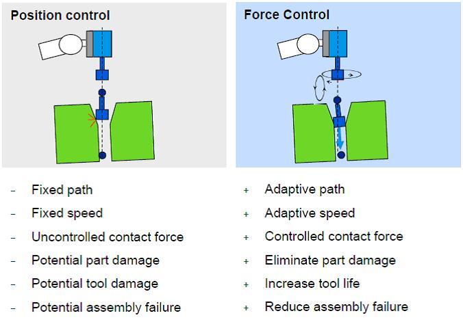 abb-force-torque-sensor