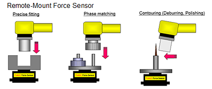 Some Industrial Robot Manufacturers Offer Force Control Packages