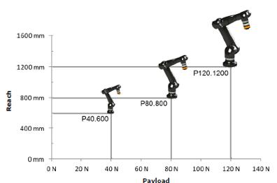 roberta-gomtec-collaborative-robots