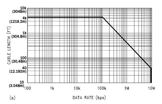 150_Velocidad-en-funcion-de-la-longotud-de-cable
