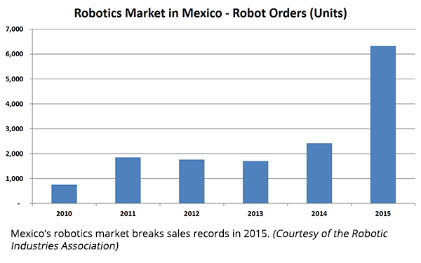 Apr16_Fig1-Mexico-Robot-Orders-Units.png