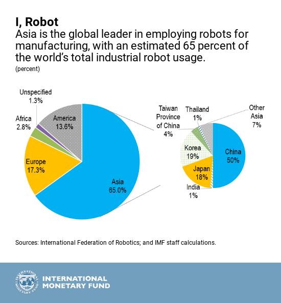 IMF august-22-robots1