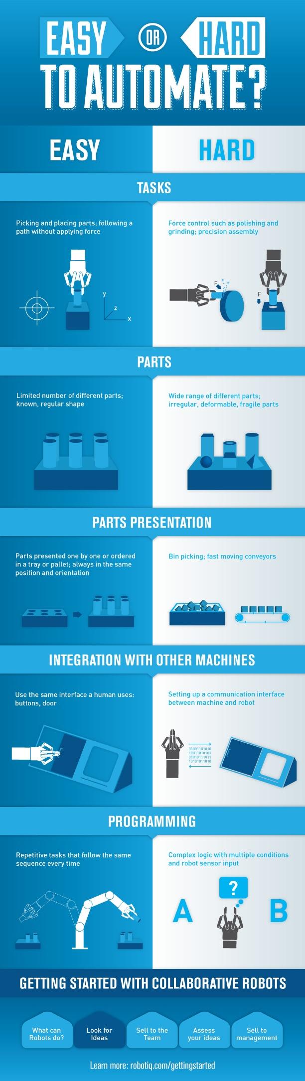 Infographie_EasyOrHardToAutomate_V3.jpg