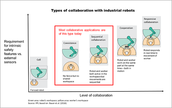Scheme_types_of_collaboration_with_industrial_robots_750_wdth