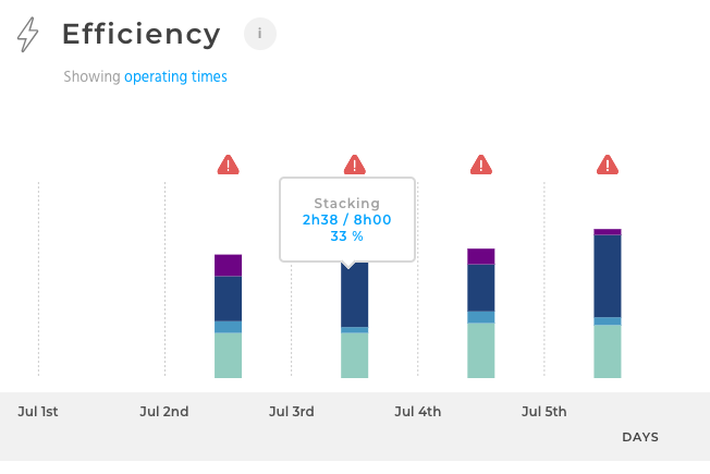 robotiq insights interface efficiency chart