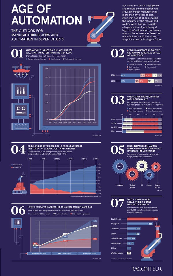 infographic-age-of-automation-outlook-manufacturing