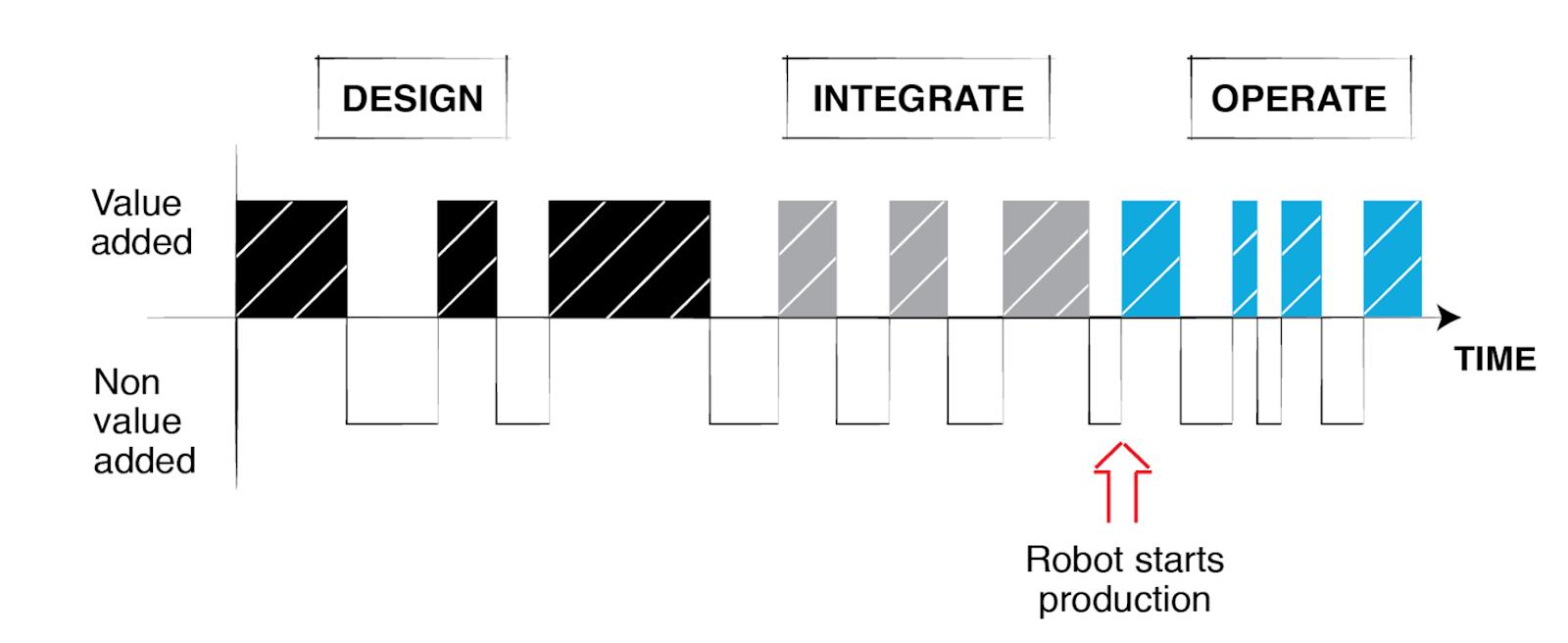 design-integrate-operate-value