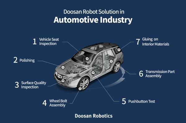 doosan-cobots-in-automotive