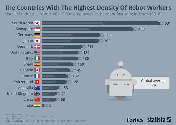 https_2F2Fblogs-images.forbes.com2Fniallmccarthy2Ffiles2F20182F042F20180425_Robot_Workers