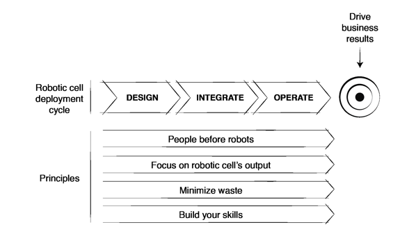 lean-robotics-principles