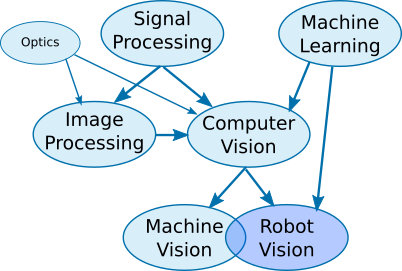Robot vision family tree