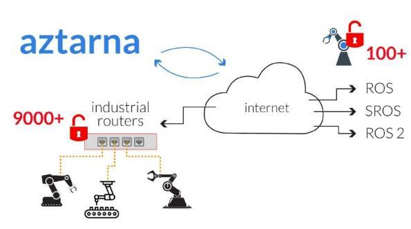 aztarna-software-that-identifies-internet-connected-hackable-robots