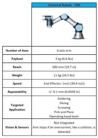 Universal Robots' UR3 VS Sawyer from Rethink Robotics