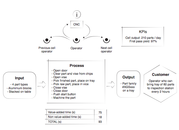 Manual Task Mapping Do's and Don'ts for Robotic Cell Deployment